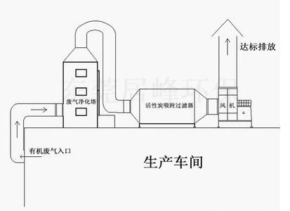 活性炭吸附亚虎官方app官方网站