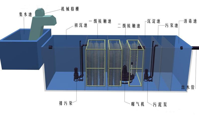气浮污水处理亚虎官方app官方网站原理
